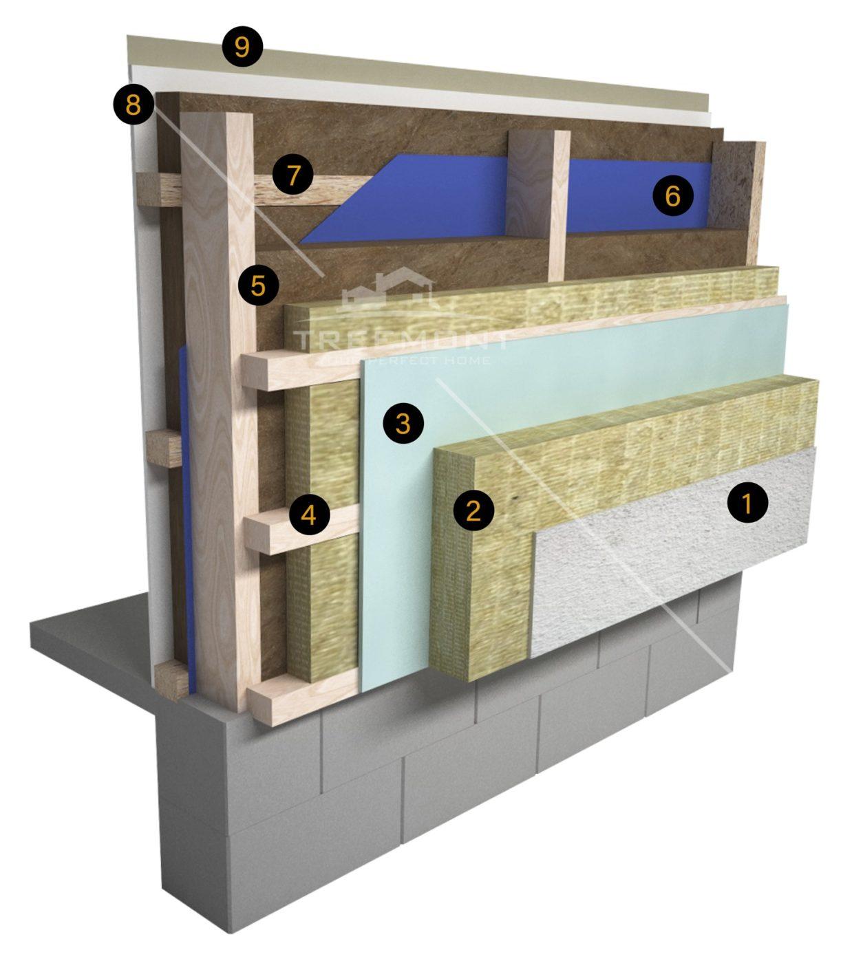 Montovanéí domy na kľúč - hrúbka stien